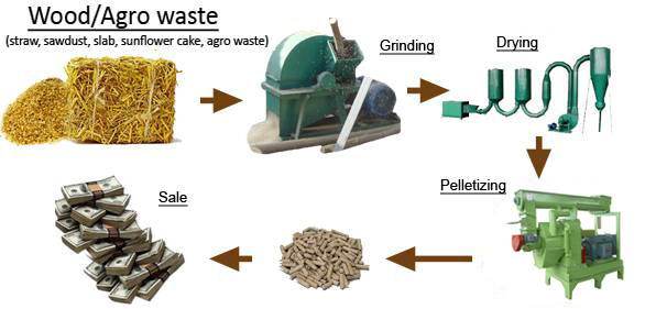 Agico help you design and build complete wood pellet line