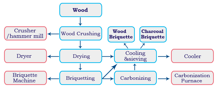 briquetting plant process for wood
