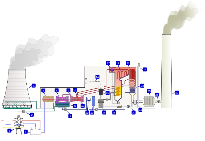 Coal fired thermal power station