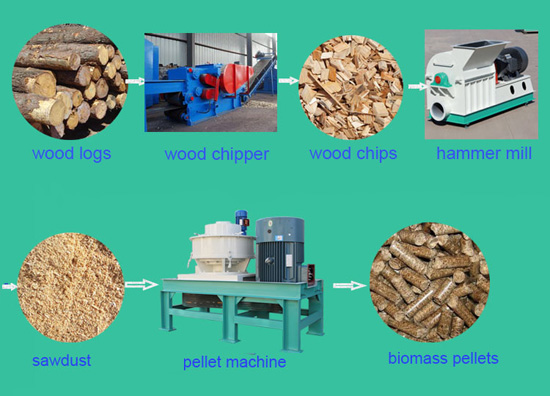 flow chart of pellet machine